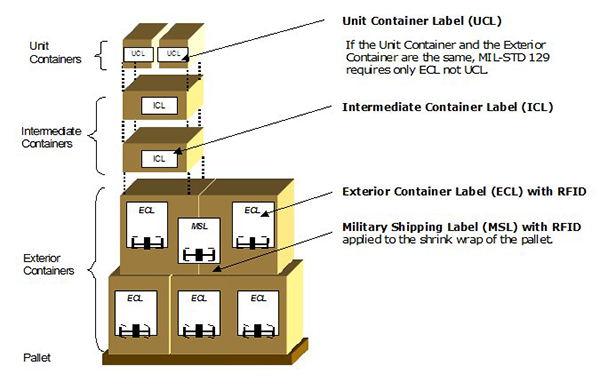 map_of_RFID_labeled_boxes_with_Descriptions